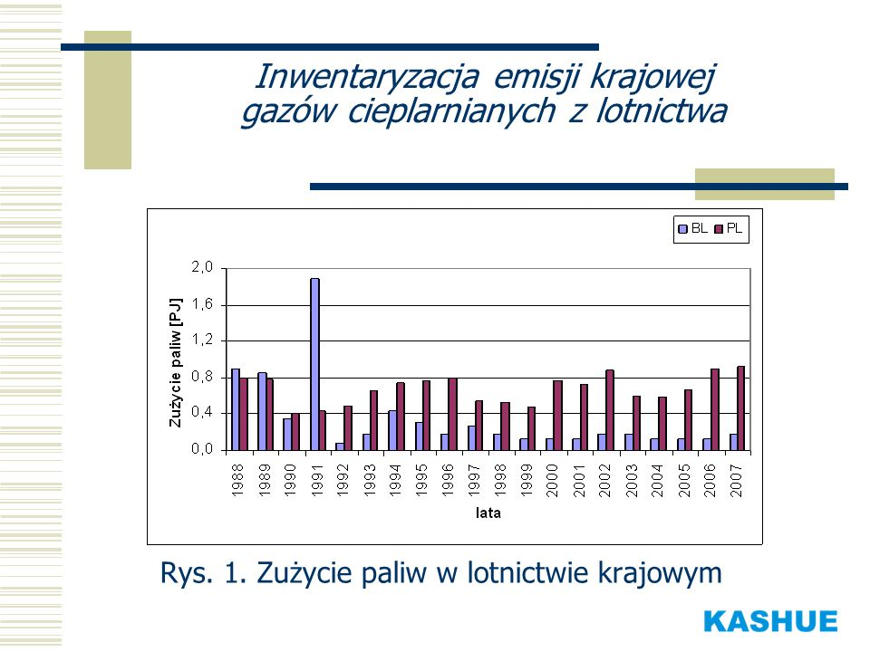 Inwentaryzacja emisji krajowej gazów cieplarnianych z lotnictwa Rys. 1. Zużycie paliw w lotnictwie krajowym