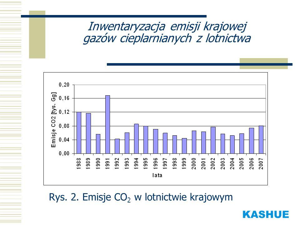 Inwentaryzacja emisji krajowej gazów cieplarnianych z lotnictwa Rys. 2. Emisje CO 2 w lotnictwie krajowym
