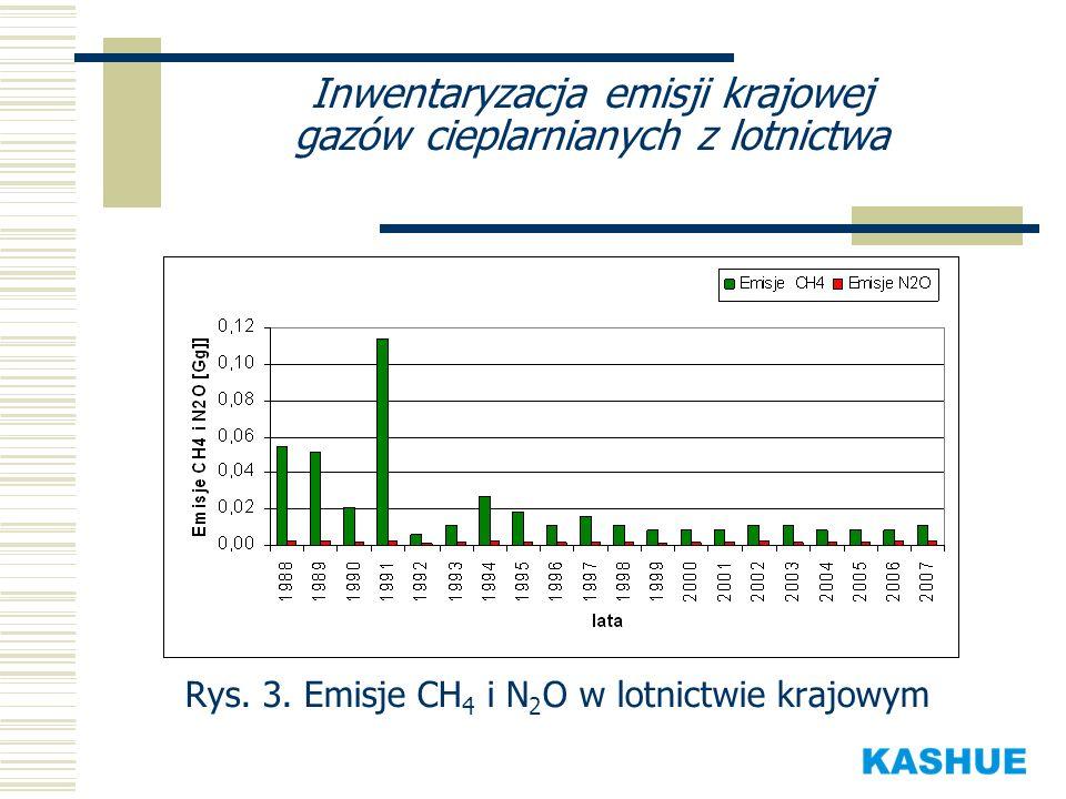 Inwentaryzacja emisji krajowej gazów cieplarnianych z lotnictwa Rys. 3. Emisje CH 4 i N 2 O w lotnictwie krajowym
