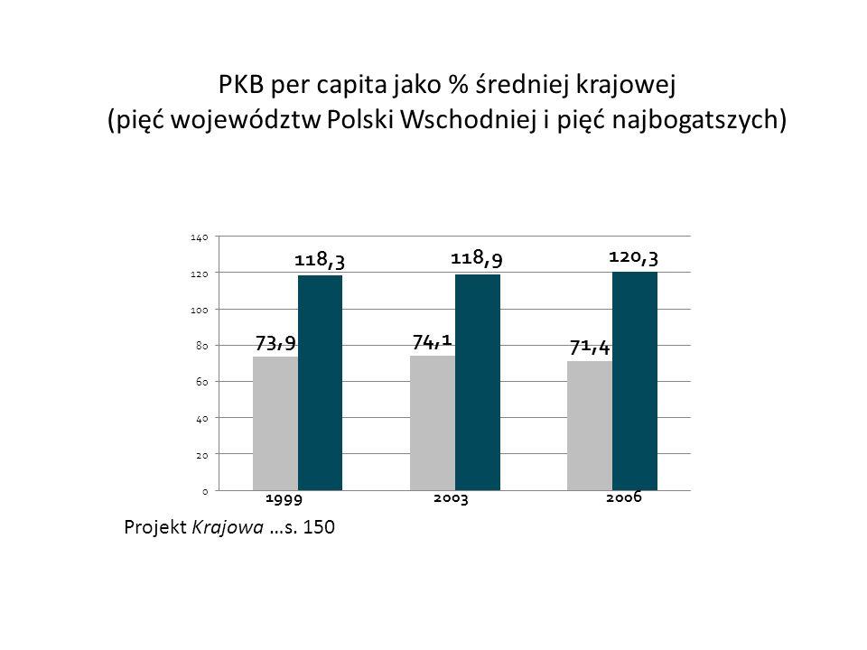 PKB per capita jako % średniej krajowej (pięć województw Polski Wschodniej i pięć najbogatszych) Projekt Krajowa …s. 150