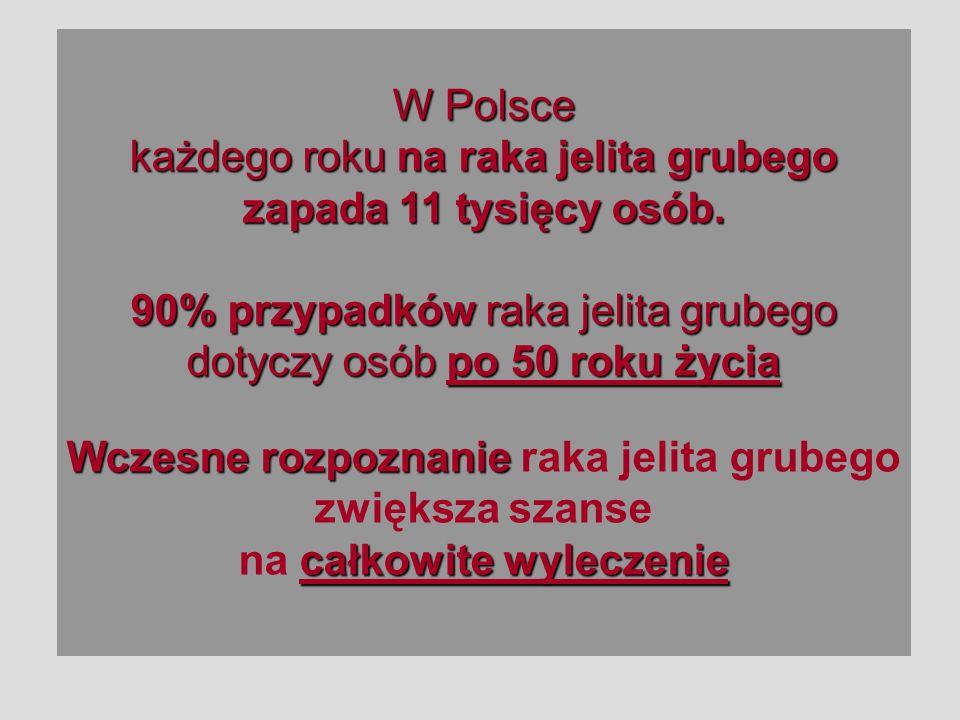 W Polsce każdego roku na raka jelita grubego zapada 11 tysięcy osób. 90% przypadków raka jelita grubego dotyczy osób po 50 roku życia Wczesne rozpozna
