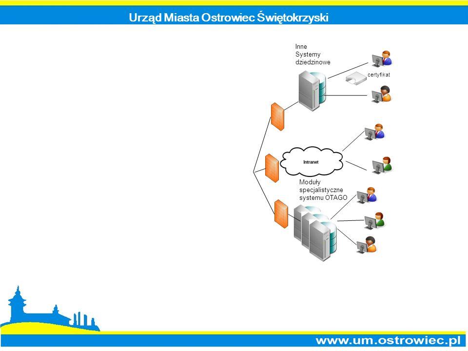 Urząd Miasta Ostrowiec Świętokrzyski Inne Systemy dziedzinowe Moduły specjalistyczne systemu OTAGO certyfikat