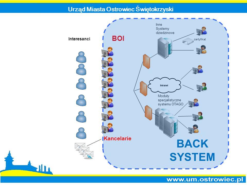 Urząd Miasta Ostrowiec Świętokrzyski Inne Systemy dziedzinowe BOI Interesanci Moduły specjalistyczne systemu OTAGO certyfikat Kancelarie BACK SYSTEM