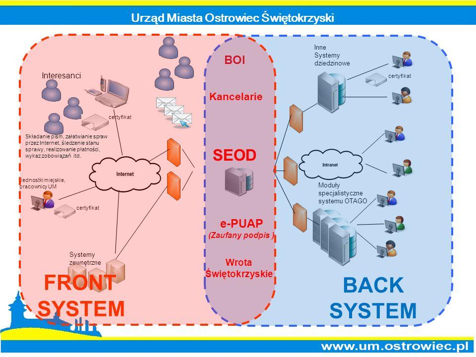 Urząd Miasta Ostrowiec Świętokrzyski Inne Systemy dziedzinowe certyfikat BOI Systemy zewnętrzne Jednostki miejskie, pracownicy UM Interesanci Moduły s