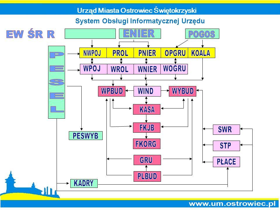 Urząd Miasta Ostrowiec Świętokrzyski System Obsługi Informatycznej Urzędu
