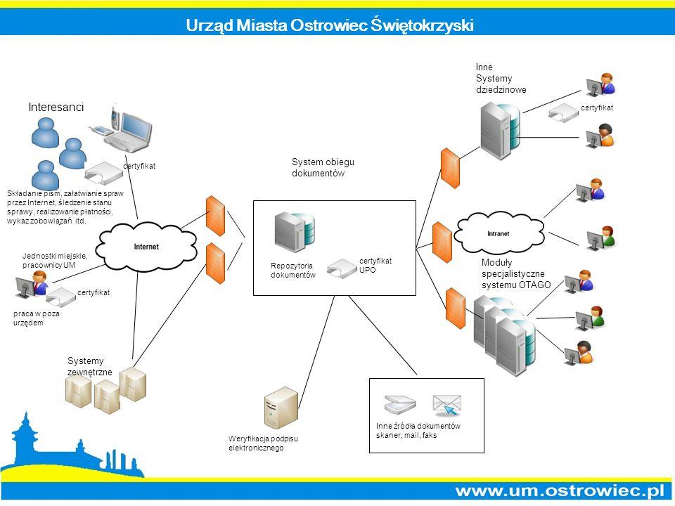 Urząd Miasta Ostrowiec Świętokrzyski Inne Systemy dziedzinowe Składanie pism, załatwianie spraw przez Internet, śledzenie stanu sprawy, realizowanie p
