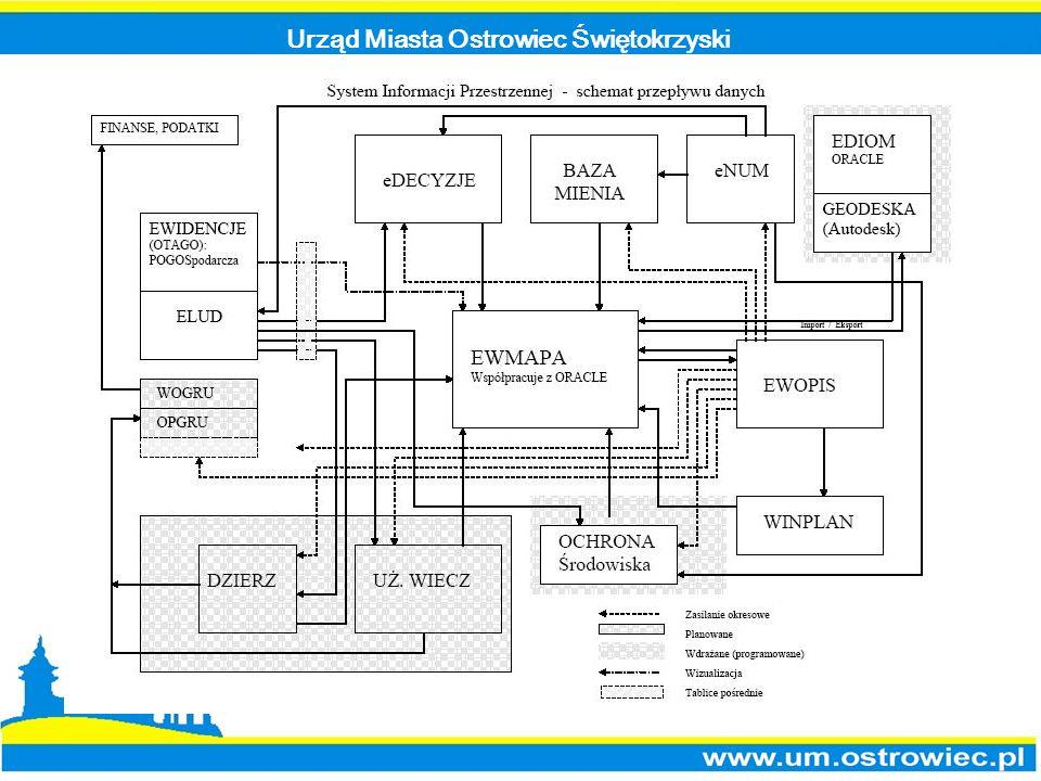 Urząd Miasta Ostrowiec Świętokrzyski System Informacji Przestrzennej