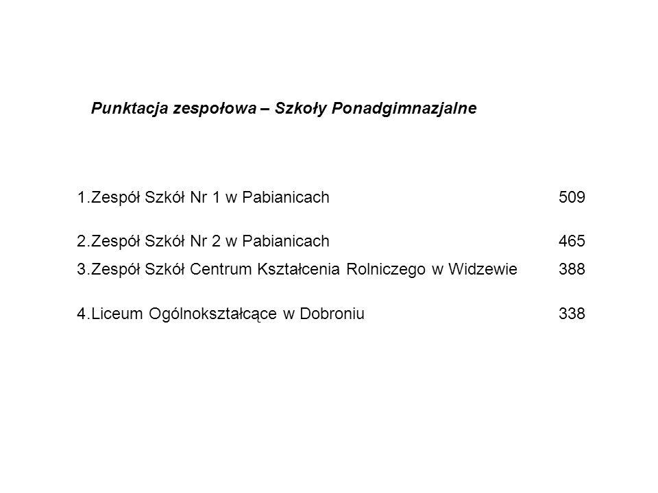 Punktacja zespołowa – Szkoły Ponadgimnazjalne 1.Zespół Szkół Nr 1 w Pabianicach509 2.Zespół Szkół Nr 2 w Pabianicach465 3.Zespół Szkół Centrum Kształc