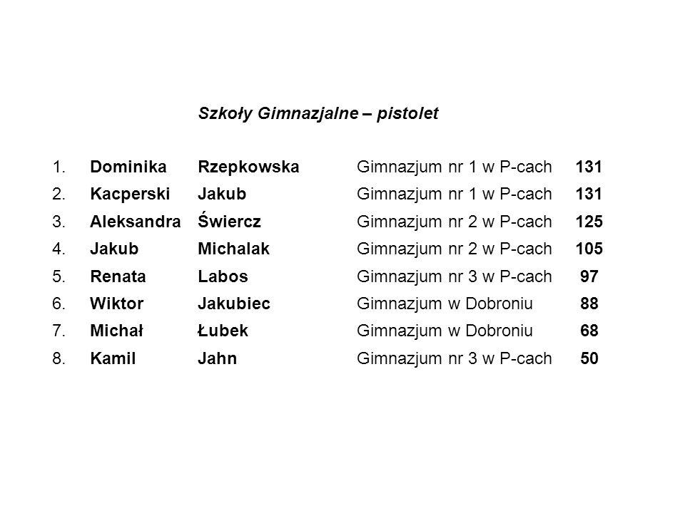 Szkoły Ponadgimnazjalne -karabin 1.MarcinKrawczykZ.
