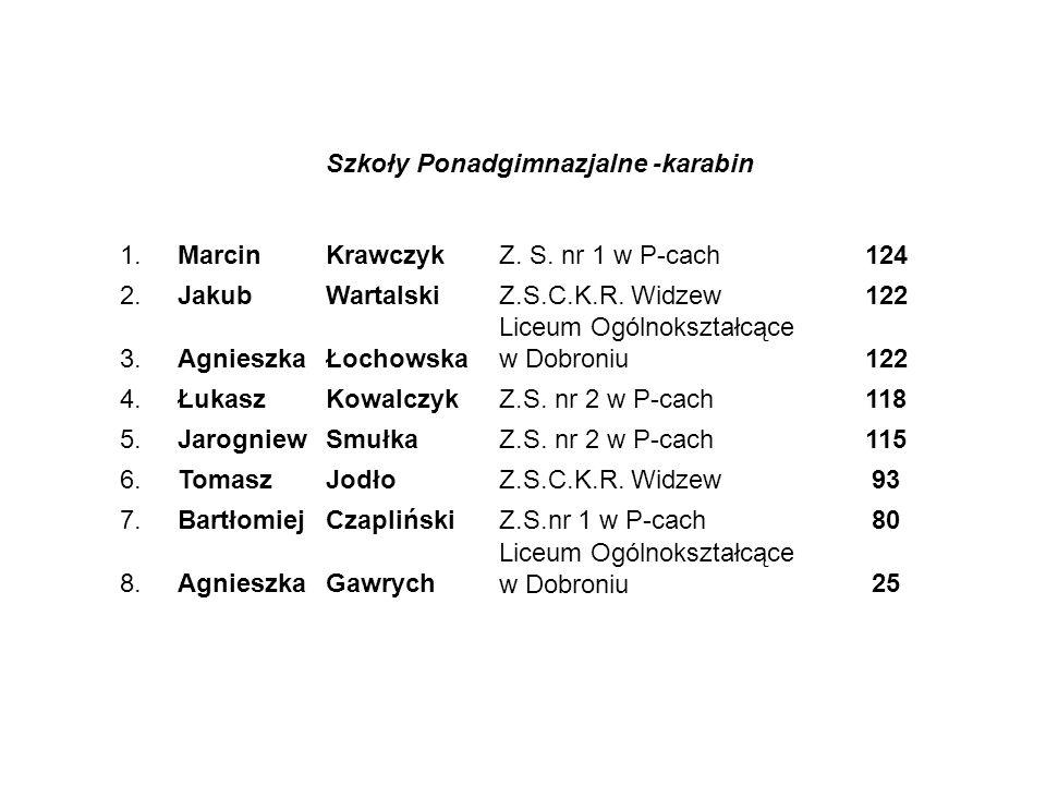 Szkoły Ponadgimnazjalne -pistolet 1.ŁukaszMalińskiZ.S.