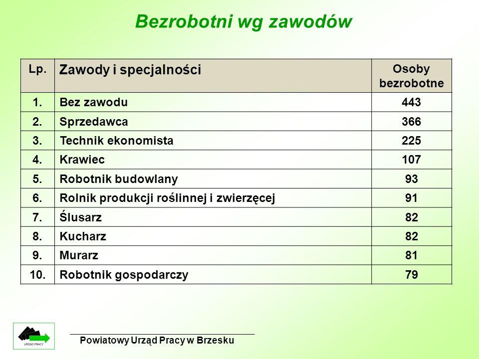 Bezrobotni wg zawodów Powiatowy Urząd Pracy w Brzesku Lp.