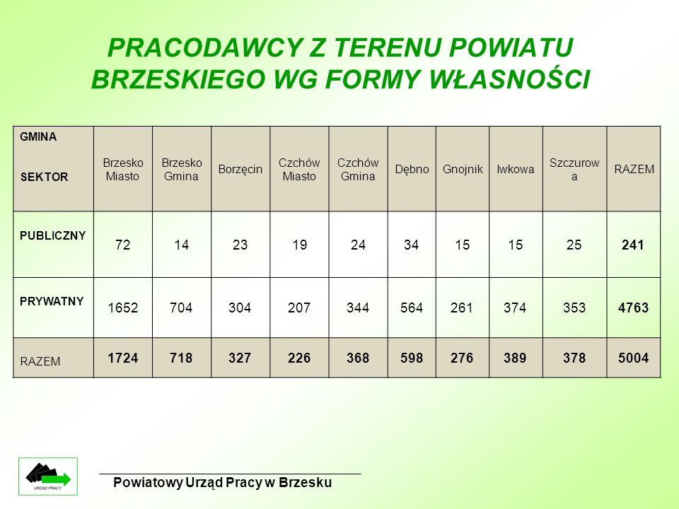 PRACODAWCY Z TERENU POWIATU BRZESKIEGO WG FORMY WŁASNOŚCI GMINA SEKTOR Brzesko Miasto Brzesko Gmina Borzęcin Czchów Miasto Czchów Gmina DębnoGnojnikIwkowa Szczurow a RAZEM PUBLICZNY 72142319243415 25241 PRYWATNY 16527043042073445642613743534763 RAZEM 17247183272263685982763893785004
