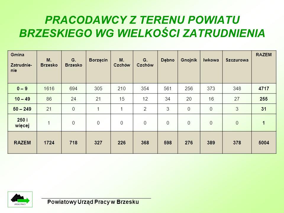 Powiatowy Urząd Pracy w Brzesku PRACODAWCY Z TERENU POWIATU BRZESKIEGO WG WIELKOŚCI ZATRUDNIENIA Gmina Zatrudnie- nie M. Brzesko G. Brzesko BorzęcinM.