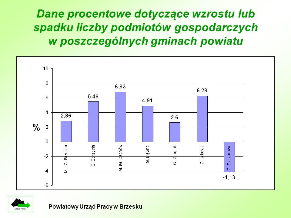 Powiatowy Urząd Pracy w Brzesku Dane procentowe dotyczące wzrostu lub spadku liczby podmiotów gospodarczych w poszczególnych gminach powiatu