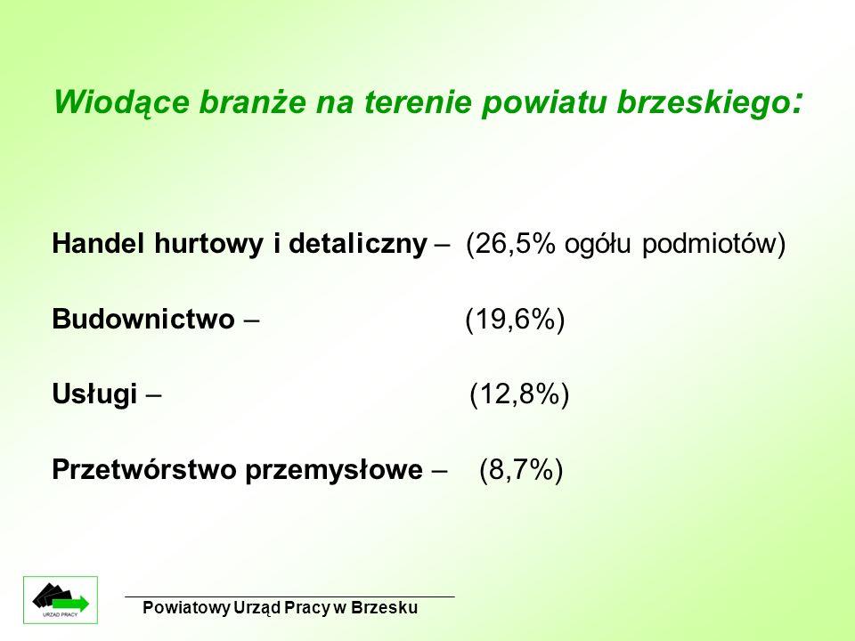 Wiodące branże na terenie powiatu brzeskiego : Handel hurtowy i detaliczny – (26,5% ogółu podmiotów) Budownictwo – (19,6%) Usługi – (12,8%) Przetwórstwo przemysłowe – (8,7%) Powiatowy Urząd Pracy w Brzesku
