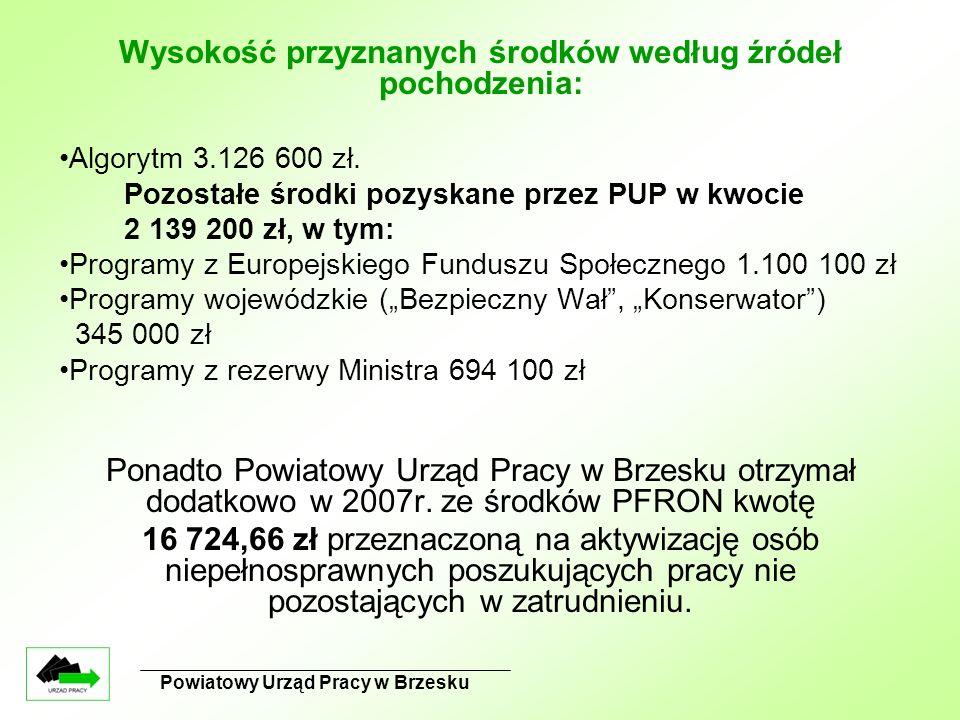 Powiatowy Urząd Pracy w Brzesku Wysokość przyznanych środków według źródeł pochodzenia: Algorytm 3.126 600 zł. Pozostałe środki pozyskane przez PUP w