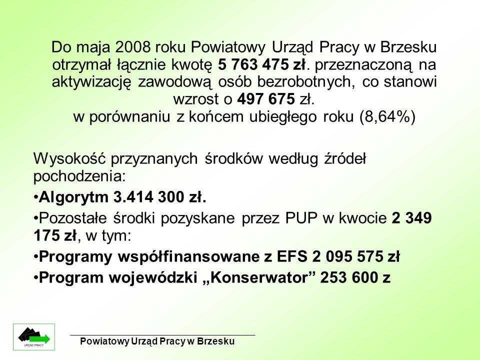Powiatowy Urząd Pracy w Brzesku Do maja 2008 roku Powiatowy Urząd Pracy w Brzesku otrzymał łącznie kwotę 5 763 475 zł. przeznaczoną na aktywizację zaw