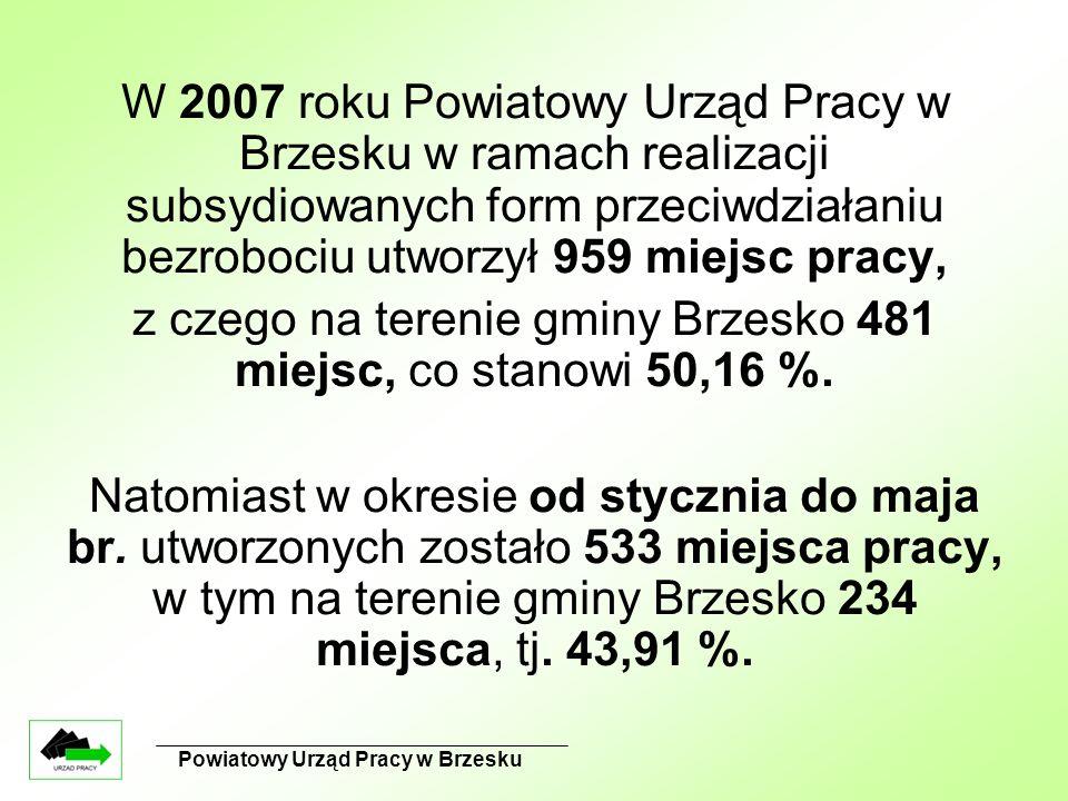 Powiatowy Urząd Pracy w Brzesku W 2007 roku Powiatowy Urząd Pracy w Brzesku w ramach realizacji subsydiowanych form przeciwdziałaniu bezrobociu utworzył 959 miejsc pracy, z czego na terenie gminy Brzesko 481 miejsc, co stanowi 50,16 %.