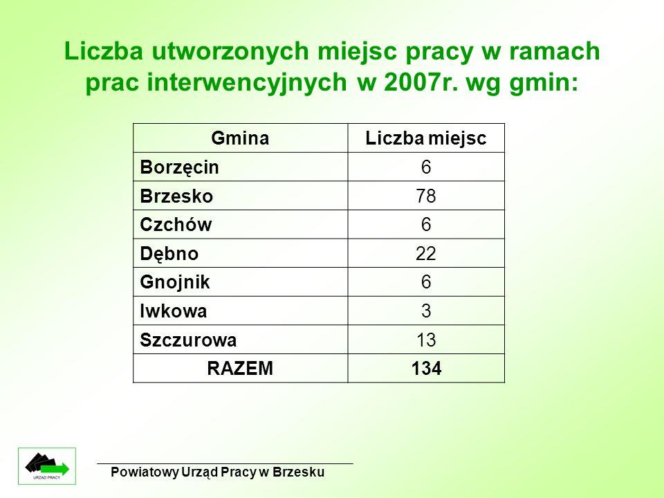 Powiatowy Urząd Pracy w Brzesku Liczba utworzonych miejsc pracy w ramach prac interwencyjnych w 2007r. wg gmin: GminaLiczba miejsc Borzęcin6 Brzesko78