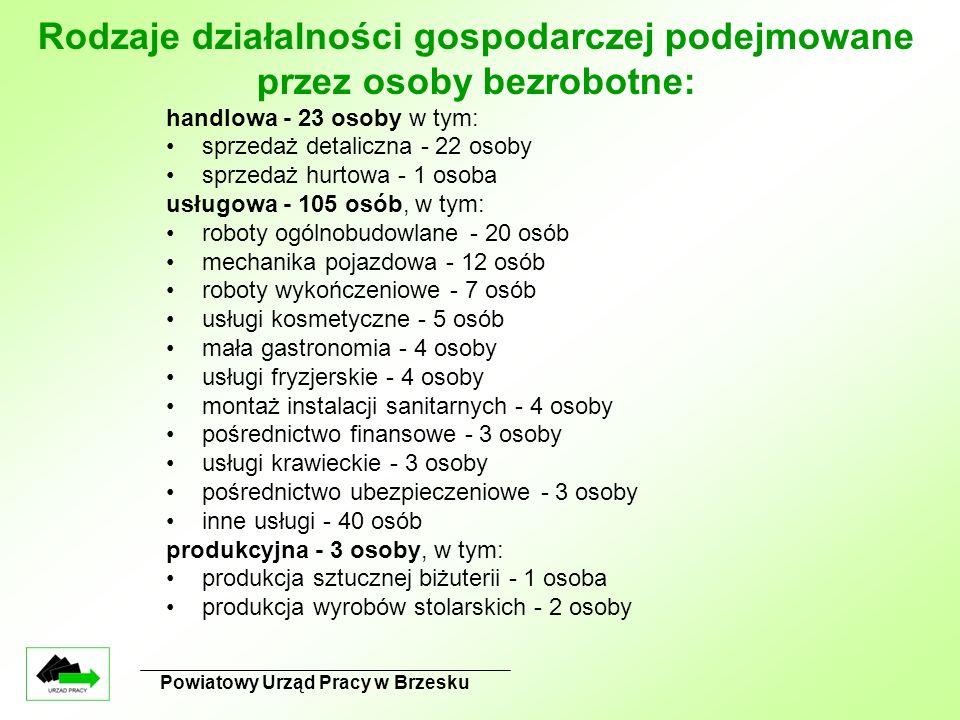 Powiatowy Urząd Pracy w Brzesku Rodzaje działalności gospodarczej podejmowane przez osoby bezrobotne: handlowa - 23 osoby w tym: sprzedaż detaliczna -