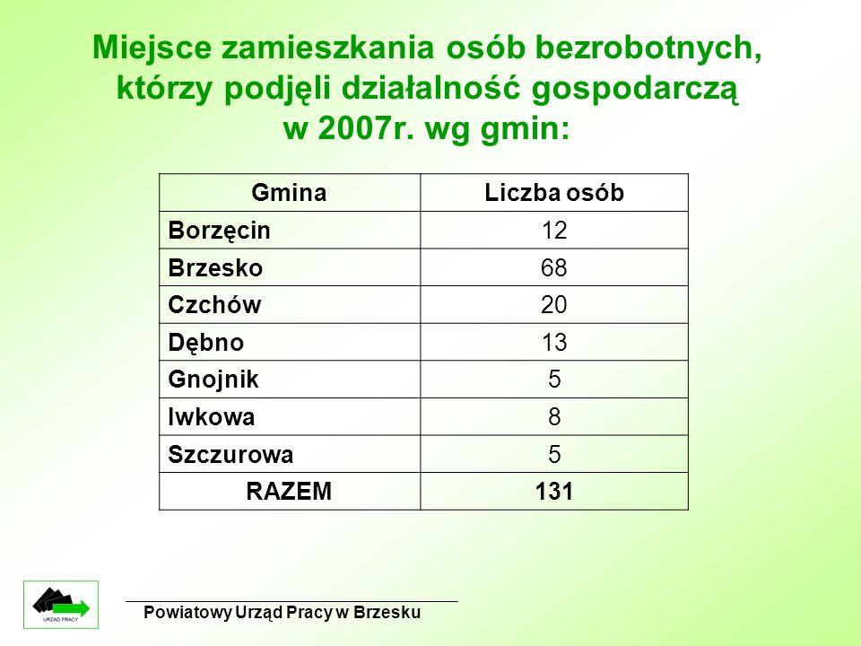 Powiatowy Urząd Pracy w Brzesku Miejsce zamieszkania osób bezrobotnych, którzy podjęli działalność gospodarczą w 2007r. wg gmin: GminaLiczba osób Borz