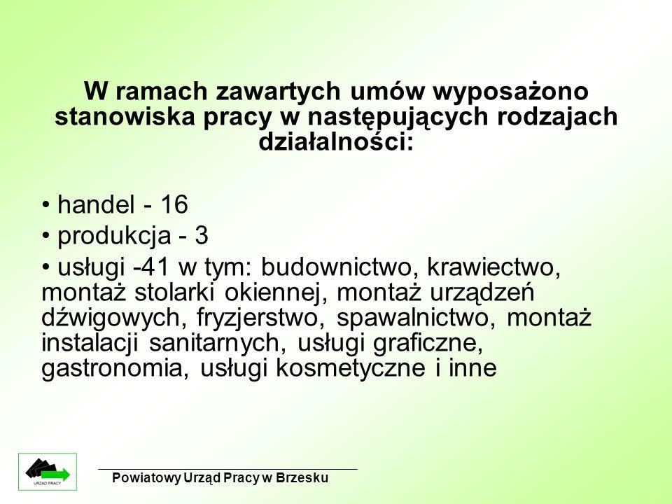 Powiatowy Urząd Pracy w Brzesku W ramach zawartych umów wyposażono stanowiska pracy w następujących rodzajach działalności: handel - 16 produkcja - 3