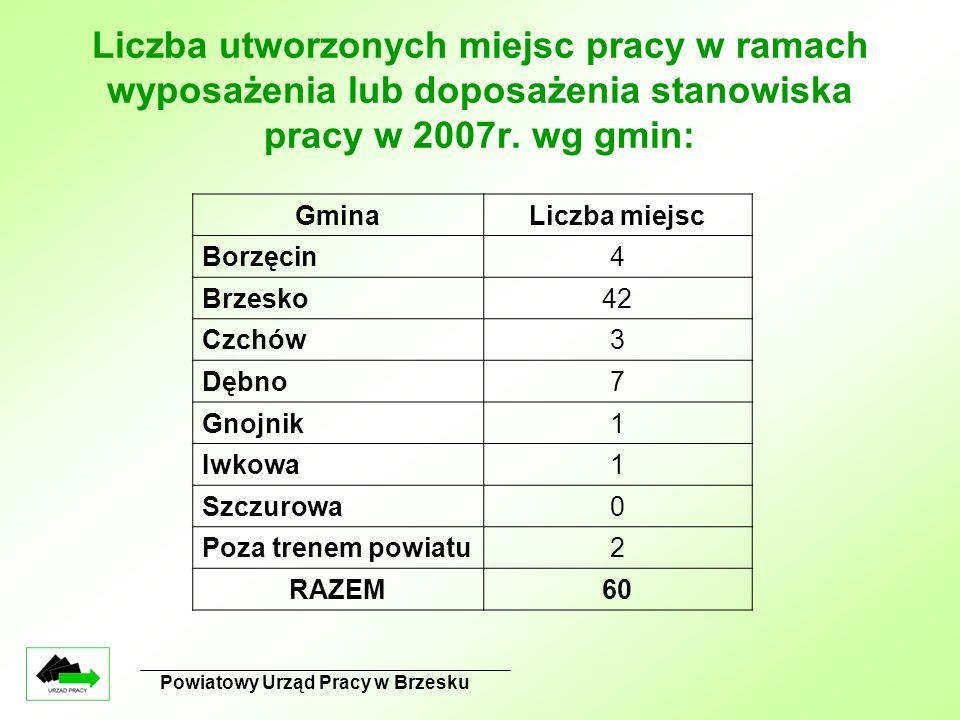 Powiatowy Urząd Pracy w Brzesku Liczba utworzonych miejsc pracy w ramach wyposażenia lub doposażenia stanowiska pracy w 2007r. wg gmin: GminaLiczba mi