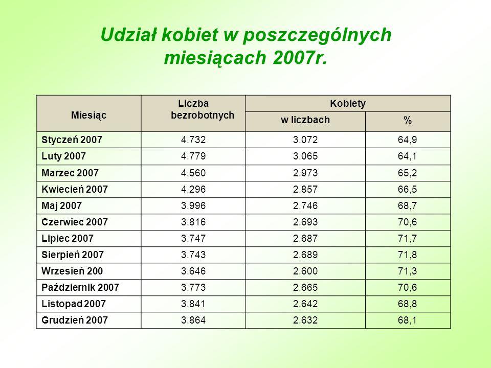 Udział kobiet w poszczególnych miesiącach 2007r.
