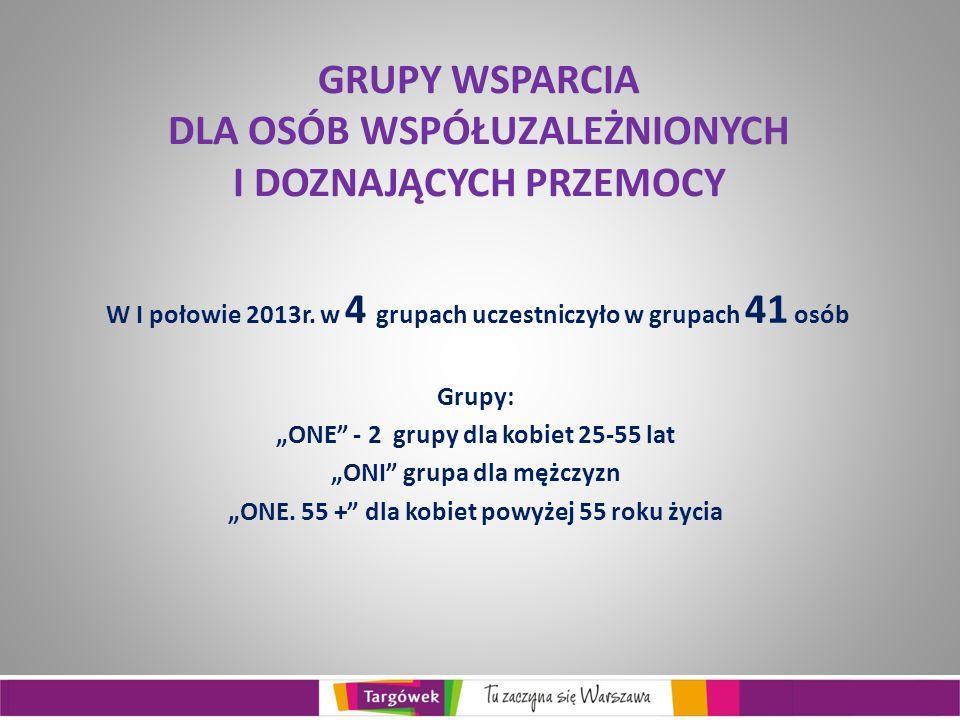 GRUPY WSPARCIA DLA OSÓB WSPÓŁUZALEŻNIONYCH I DOZNAJĄCYCH PRZEMOCY W I połowie 2013r.
