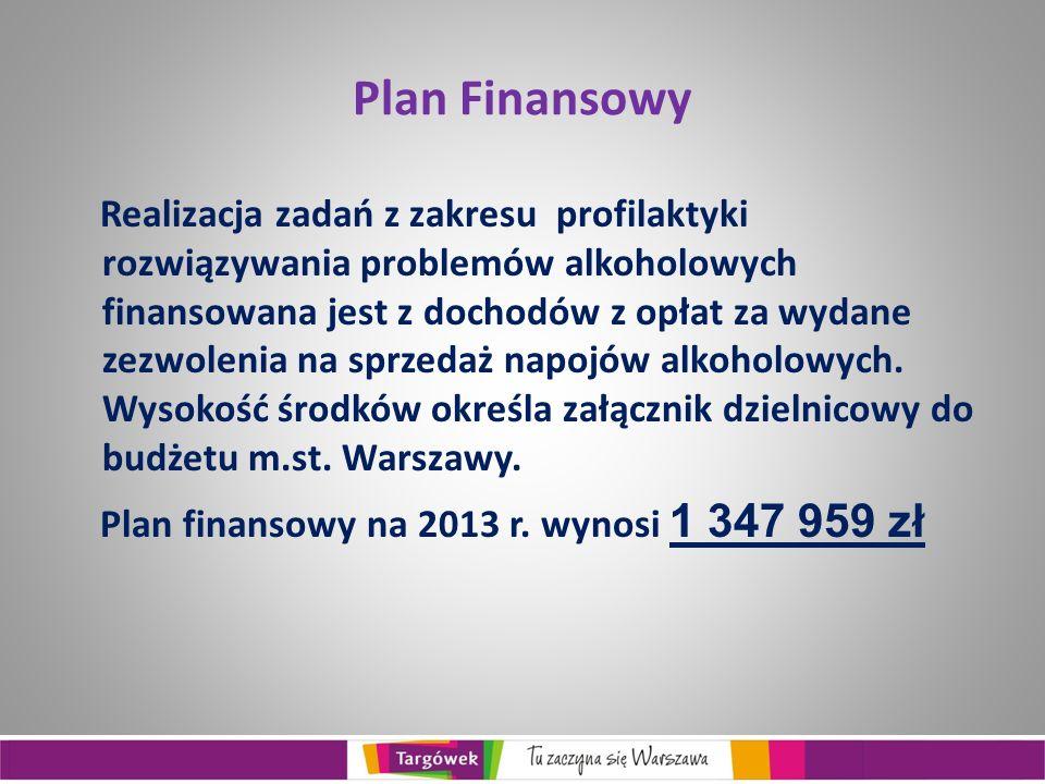 Plan Finansowy Realizacja zadań z zakresu profilaktyki rozwiązywania problemów alkoholowych finansowana jest z dochodów z opłat za wydane zezwolenia na sprzedaż napojów alkoholowych.