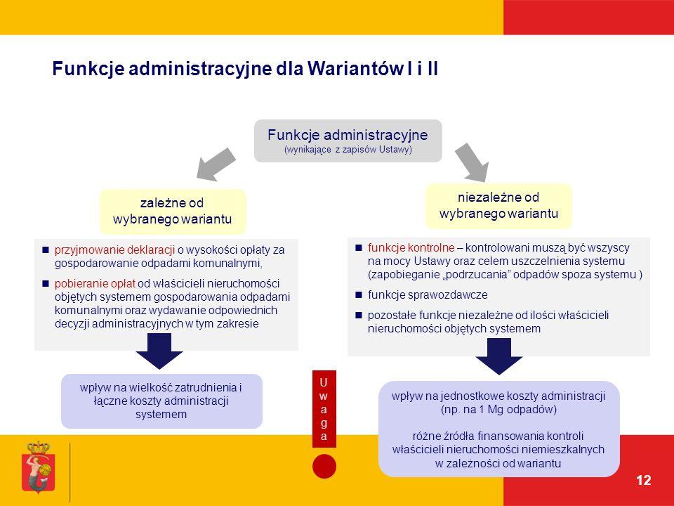 12 Funkcje administracyjne dla Wariantów I i II funkcje kontrolne – kontrolowani muszą być wszyscy na mocy Ustawy oraz celem uszczelnienia systemu (za