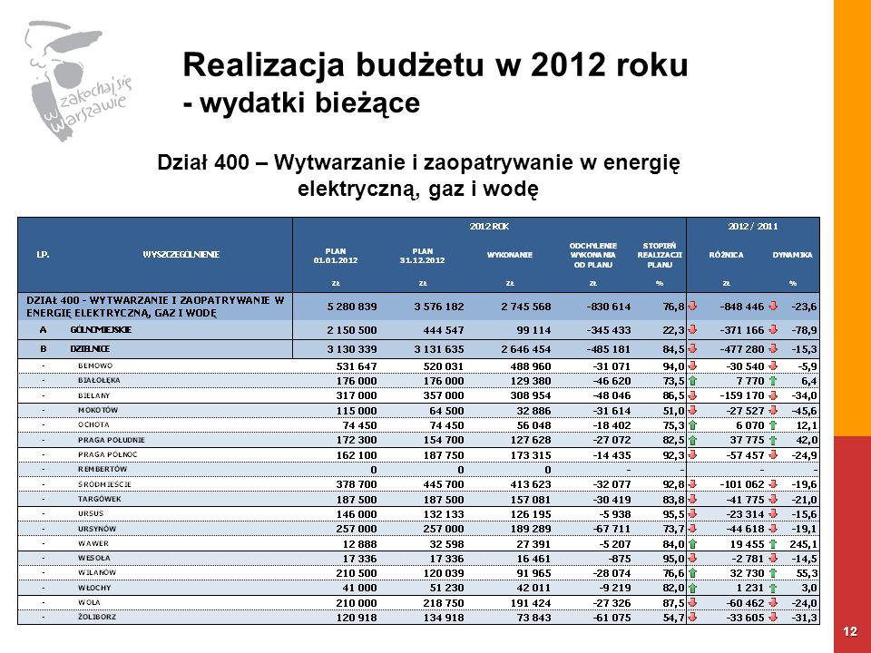 Realizacja budżetu w 2012 roku - wydatki bieżące 12 Dział 400 – Wytwarzanie i zaopatrywanie w energię elektryczną, gaz i wodę