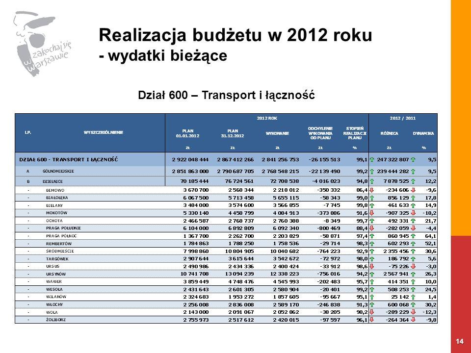Realizacja budżetu w 2012 roku - wydatki bieżące 14 Dział 600 – Transport i łączność