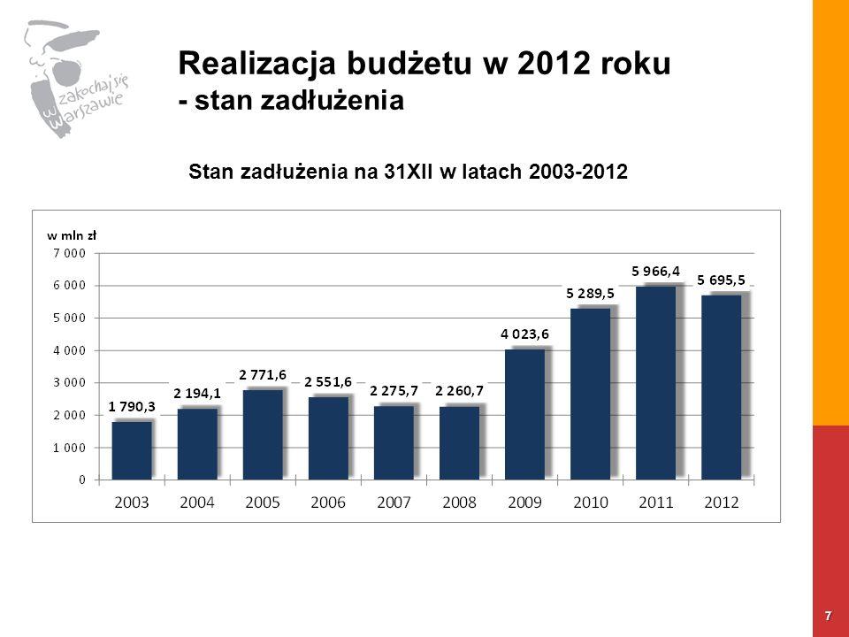 Realizacja budżetu w 2012 roku - stan zadłużenia 7 Stan zadłużenia na 31XII w latach 2003-2012
