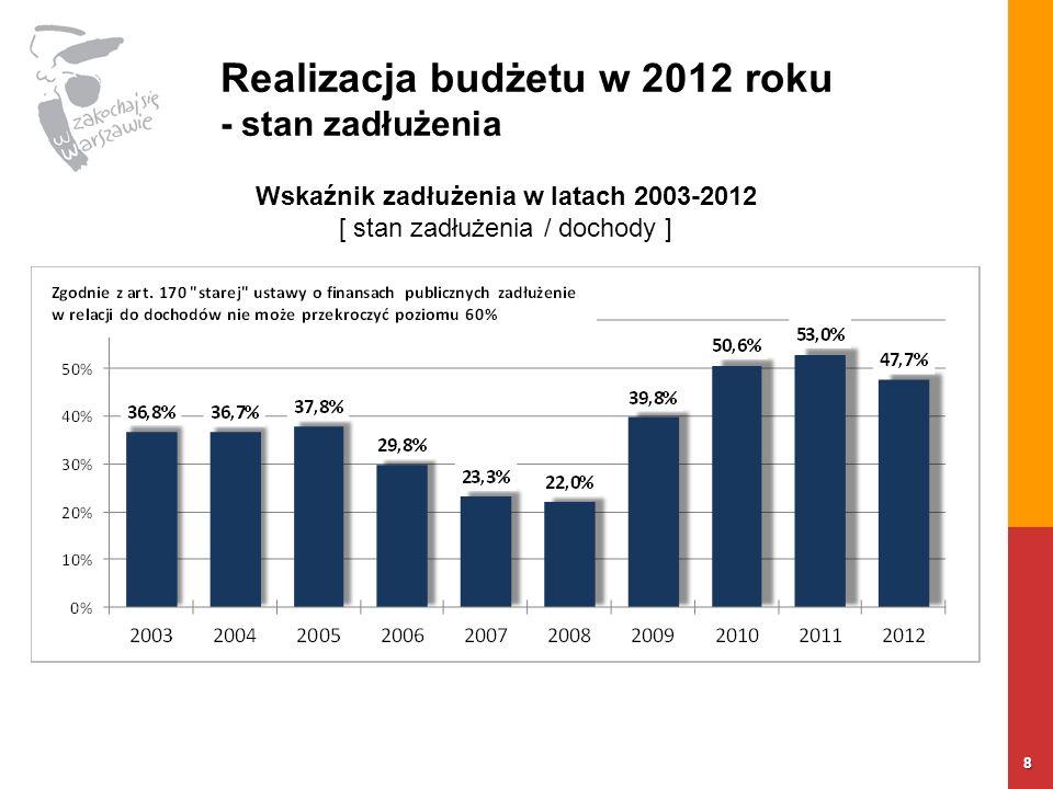 Realizacja budżetu w 2012 roku - stan zadłużenia 8 Wskaźnik zadłużenia w latach 2003-2012 [ stan zadłużenia / dochody ]