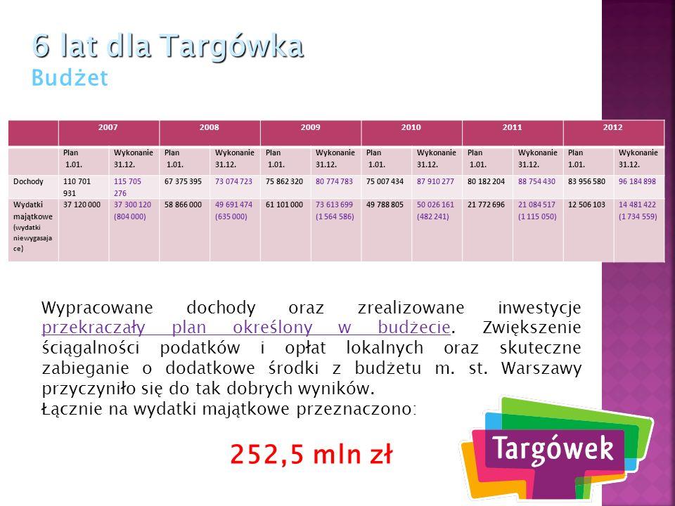 6 lat dla Targówka 6 lat dla Targówka Ochrona środowiska Nowy mostek na Kanale Bródnowskim w sąsiedztwie osiedla Zielone Zacisze
