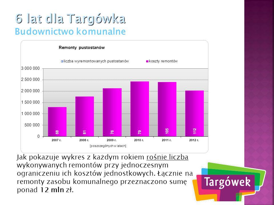 6 lat dla Targówka 6 lat dla Targówka Budownictwo komunalne Jak pokazuje wykres z każdym rokiem rośnie liczba wykonywanych remontów przy jednoczesnym