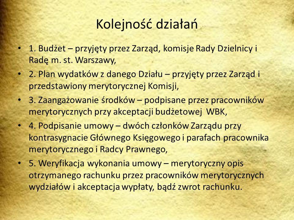 Kolejność działań 1. Budżet – przyjęty przez Zarząd, komisje Rady Dzielnicy i Radę m. st. Warszawy, 2. Plan wydatków z danego Działu – przyjęty przez