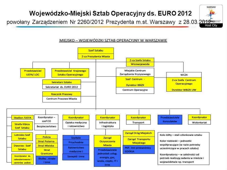 Media o Euro w Warszawie w czasie Turnieju: Media zagraniczne ( informacje na podstawie danych firmy Meltwater).