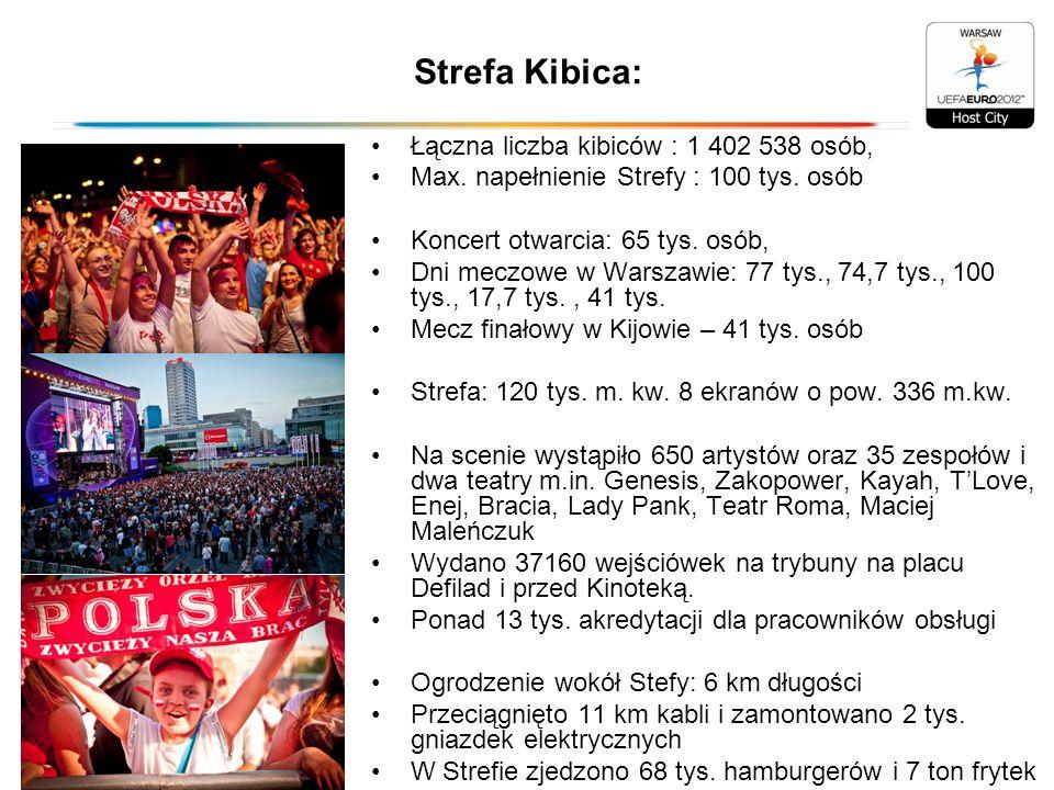 Sondaż przeprowadzony przez TNS Polska 27 i 28.06.2012 wśród mieszkańców Warszawy na zamówienie Gazety Stołecznej