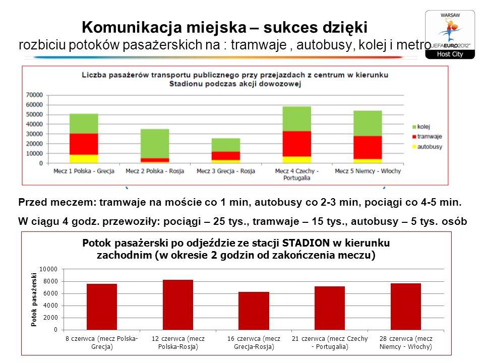 Sprawozdanie z przygotowań i przeprowadzenia UEFA EURO 2012 – koniec września 2012 Przyjazdy kibiców spoza Warszawy – szacunki: Kibice zagraniczni w Warszawie – około 200 tys.