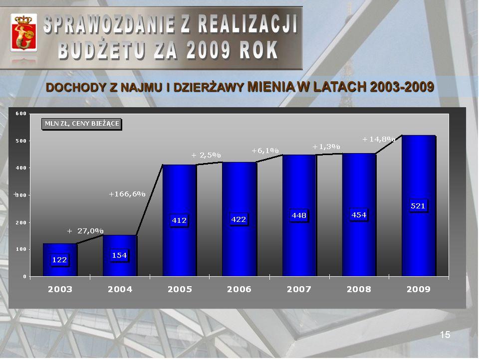15 DOCHODY Z NAJMU I DZIERŻAWY MIENIA W LATACH 2003-2009