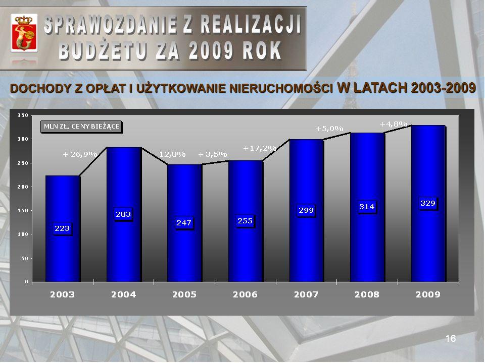 16 DOCHODY Z OPŁAT I UŻYTKOWANIE NIERUCHOMOŚCI W LATACH 2003-2009