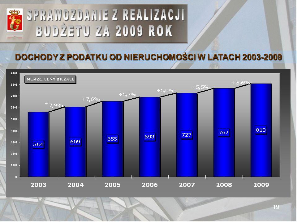 19 DOCHODY Z PODATKU OD NIERUCHOMOŚCI W LATACH 2003-2009