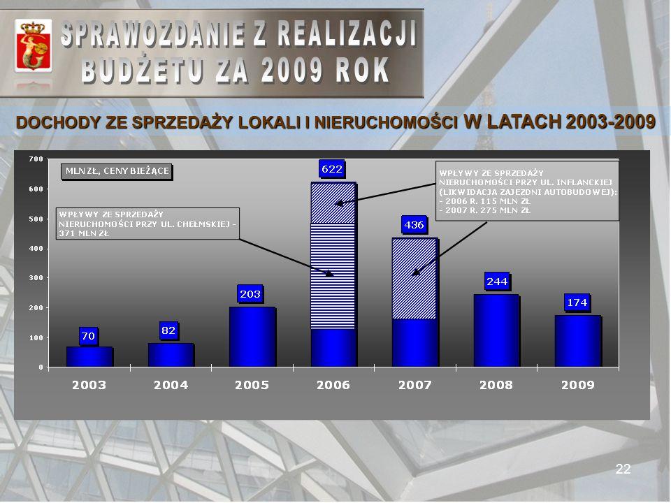 22 DOCHODY ZE SPRZEDAŻY LOKALI I NIERUCHOMOŚCI W LATACH 2003-2009