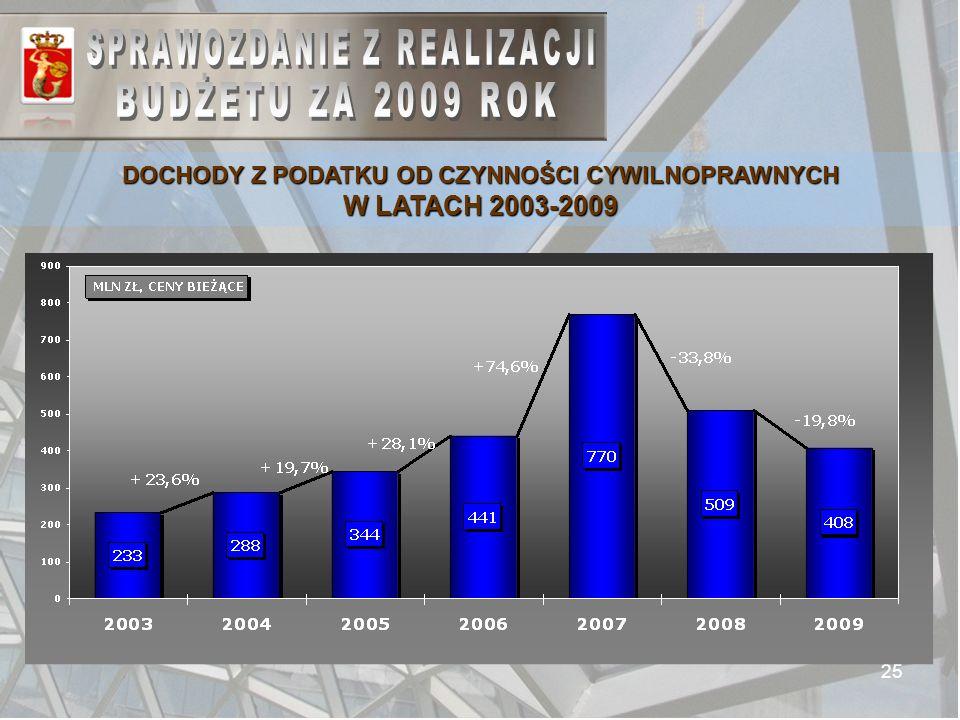 25 DOCHODY Z PODATKU OD CZYNNOŚCI CYWILNOPRAWNYCH W LATACH 2003-2009