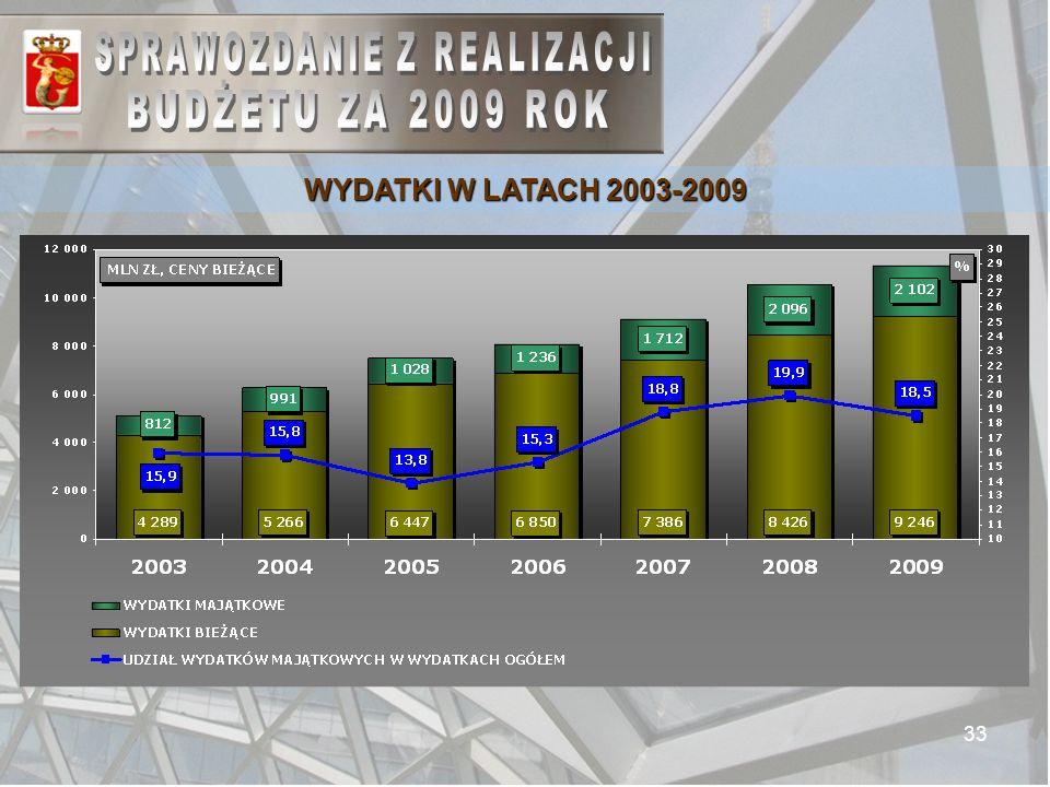 33 WYDATKI W LATACH 2003-2009
