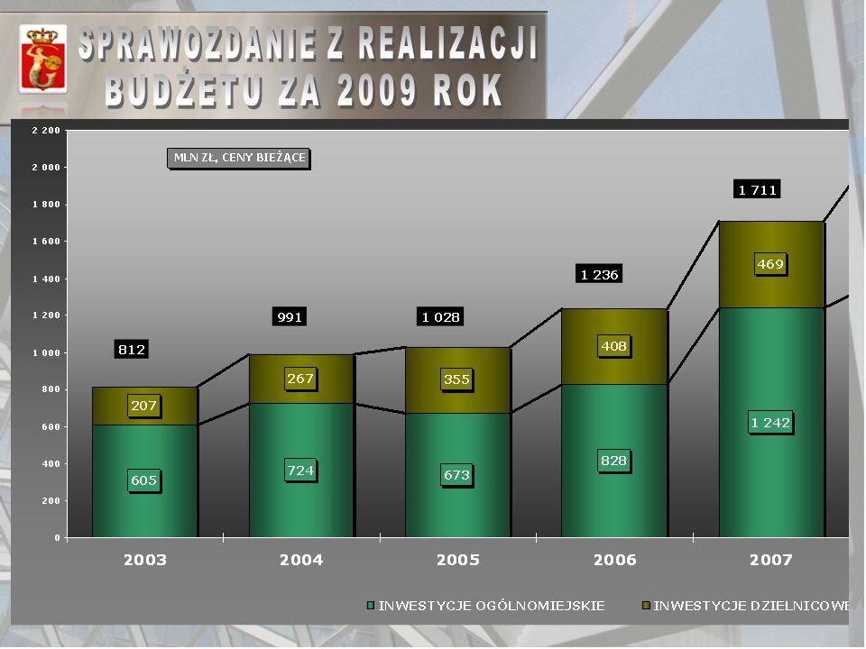 34 WYDATKI MAJĄTKOWE W LATACH 2003-2009