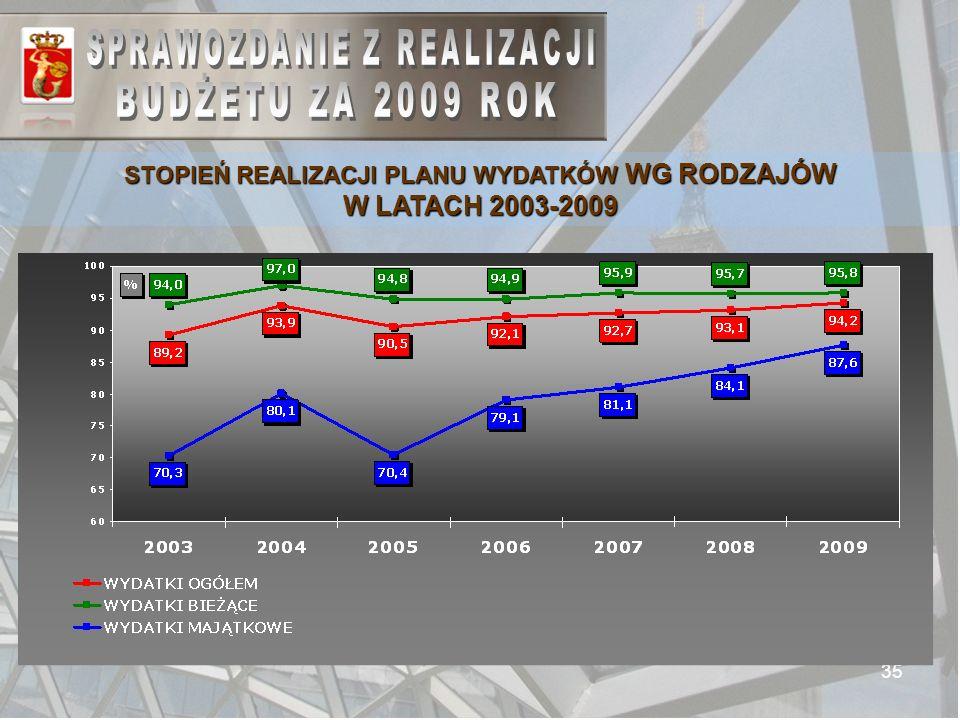 35 STOPIEŃ REALIZACJI PLANU WYDATKÓW WG RODZAJÓW W LATACH 2003-2009