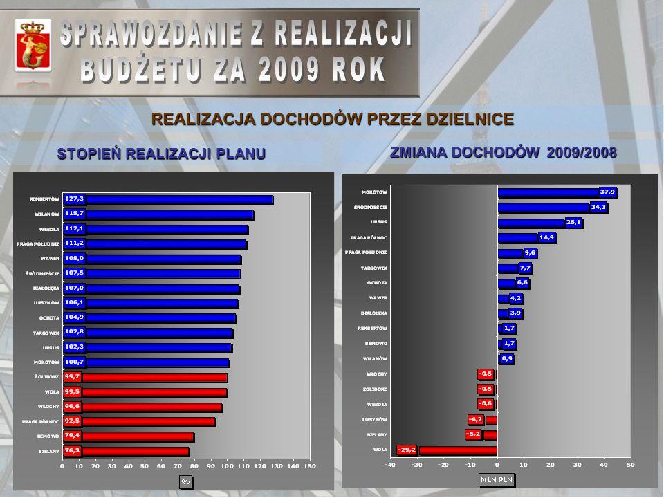 38 REALIZACJA DOCHODÓW PRZEZ DZIELNICE STOPIEŃ REALIZACJI PLANU ZMIANA DOCHODÓW 2009/2008